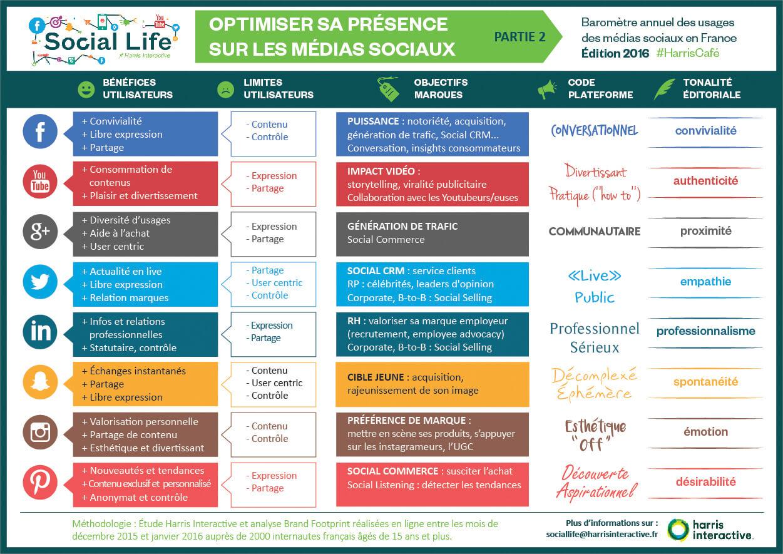 Infographies Social Life 2016 - Harriscafe - Optimiser sa présence sur les réseaux sociaux